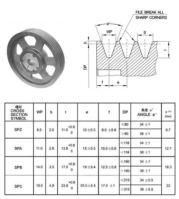 spc型皮带轮角度是什么?记住它就对了